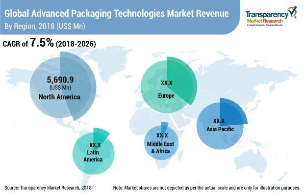advanced packaging technologies market