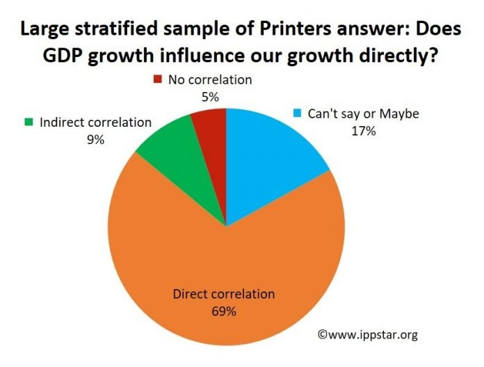 IppStar's projections of GDP growth are generally proven to be more exact than the chaotic numbers thrown out by the government and various banks and agencies