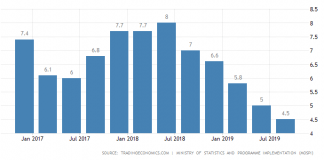 Decline in Indian GDP