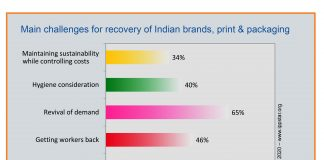 Various sectors of the Indian brand owners, printers, packaging converters and suppliers vary in their views from optimistic to realistic about the economy and industry recovery after the Covid-19 lockdown is lifted. Graphic IppStar 2020 www.ippstar.org
