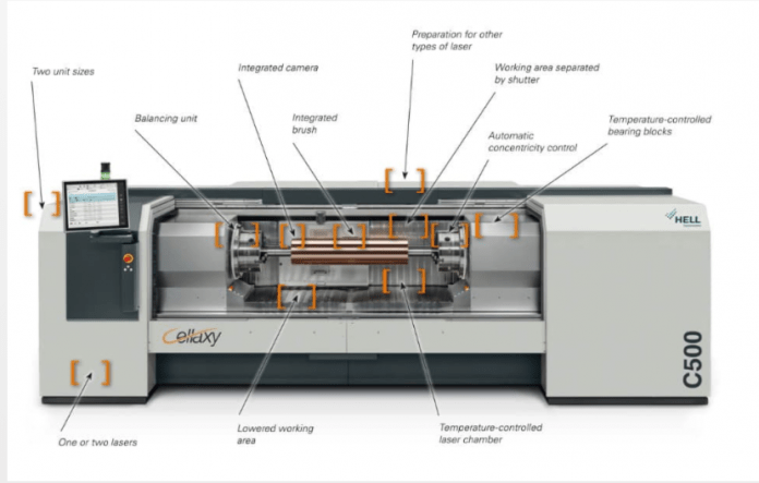 The new Cellaxy boasts a variety of new functions. The laser platform concept makes it a particularly secure investment. Cellaxy defines the new high end in gravure. Hell Gravure Systems