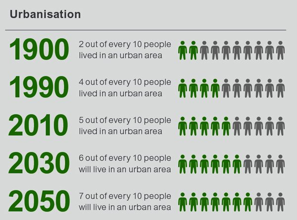 A key megatrend is urbanization which directly impinges on sustainability and access to water. From the BillerudKorsnäs trend report #1, 2016