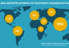 Global incidents of counterfeit pharmaceuticals and fake drugs via Internet