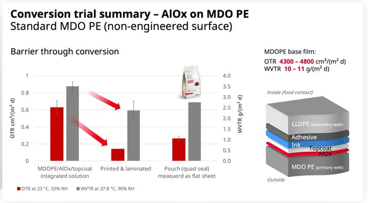 The summary of the barrier properties achieved in the OneBarrier solution trial using AlOx on PE as shown on 8 June 2021