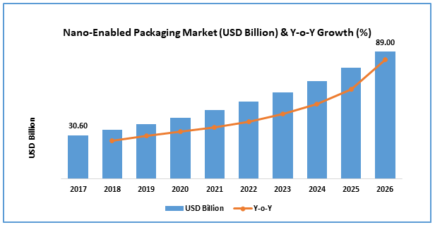 Nano-enabled packaging